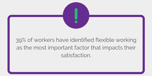 39% of workers have identified flexible working as the most important factor that impacts their satisfaction.